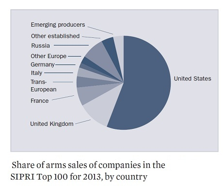 arms_chart