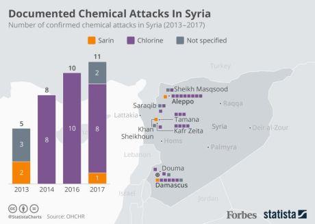 Syria-Chlorine